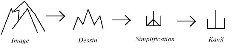 Origen del kanji